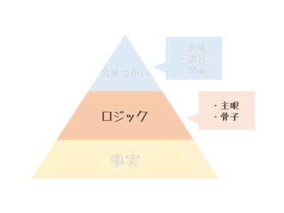 文章の構造ピラミッド-ロジック