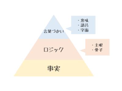 文章の構造ピラミッド